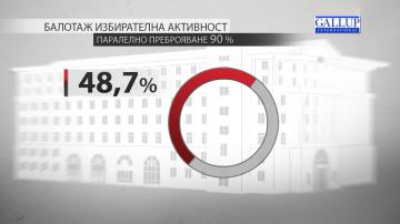 Алфа Рисърч: Паралелно преброяване на 50% от извадката