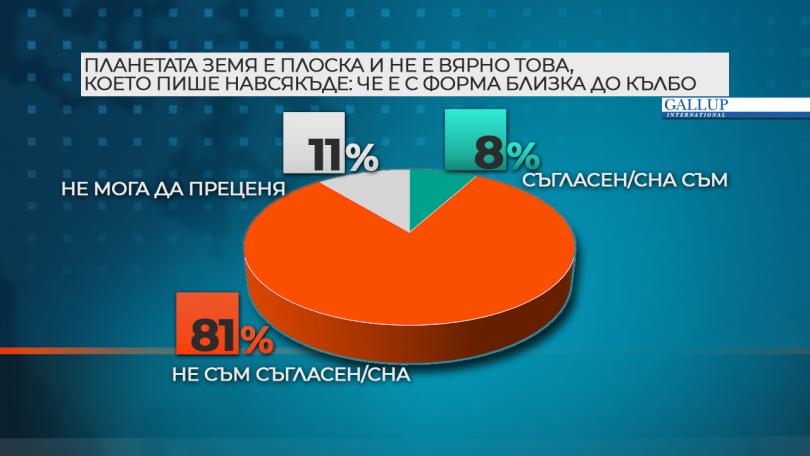 снимка 1 19% от българите не са сигурни каква е формата на Земята