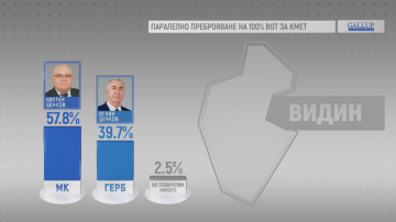 ГАЛЪП: Цветан Ценков печели с 57.8% балотажа във Видин